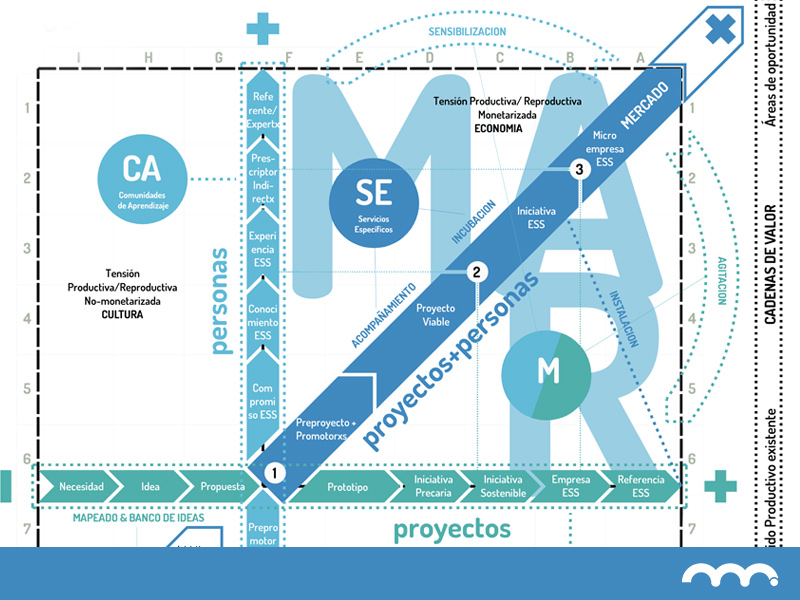 Diagrama progresivo del proyecto MARES: una representación gráfica